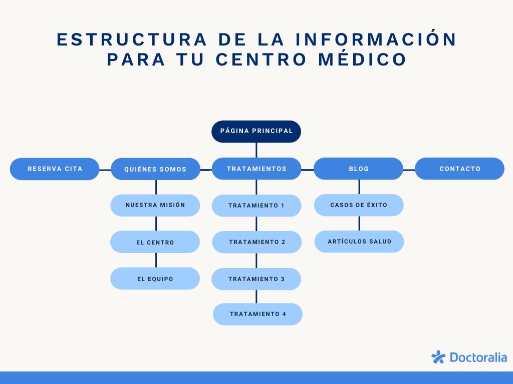 estructura-web-clinica
